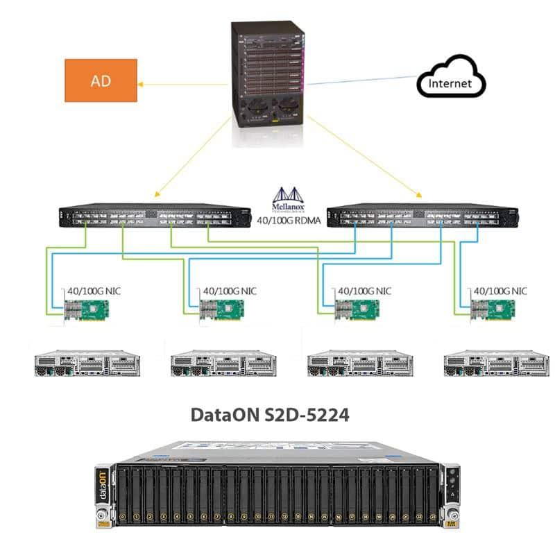 Mellanox Technologies · DataON Storage: Agile Storage for